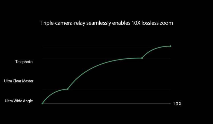 OPPO dévoile son zoom x10 qui sera présenté au Mobile World Congress 2019