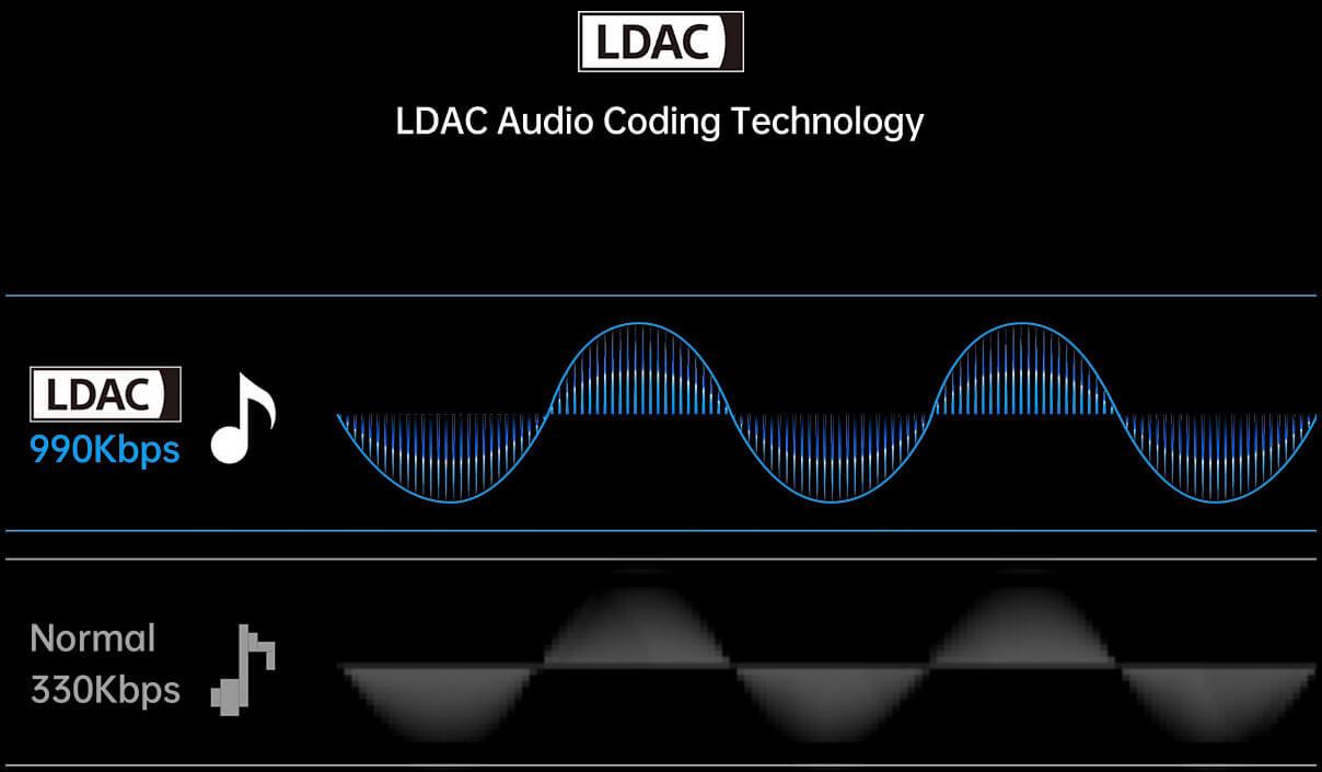 LDAC Audio Coding Technology