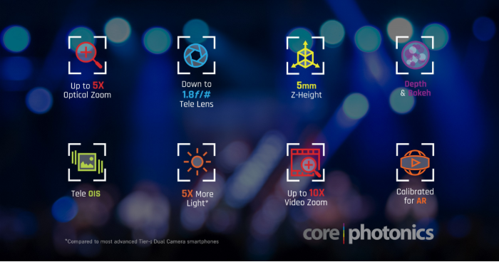 OPPO signs Strategic License with Corephotonics for Next Generation Mobile Handset Cameras